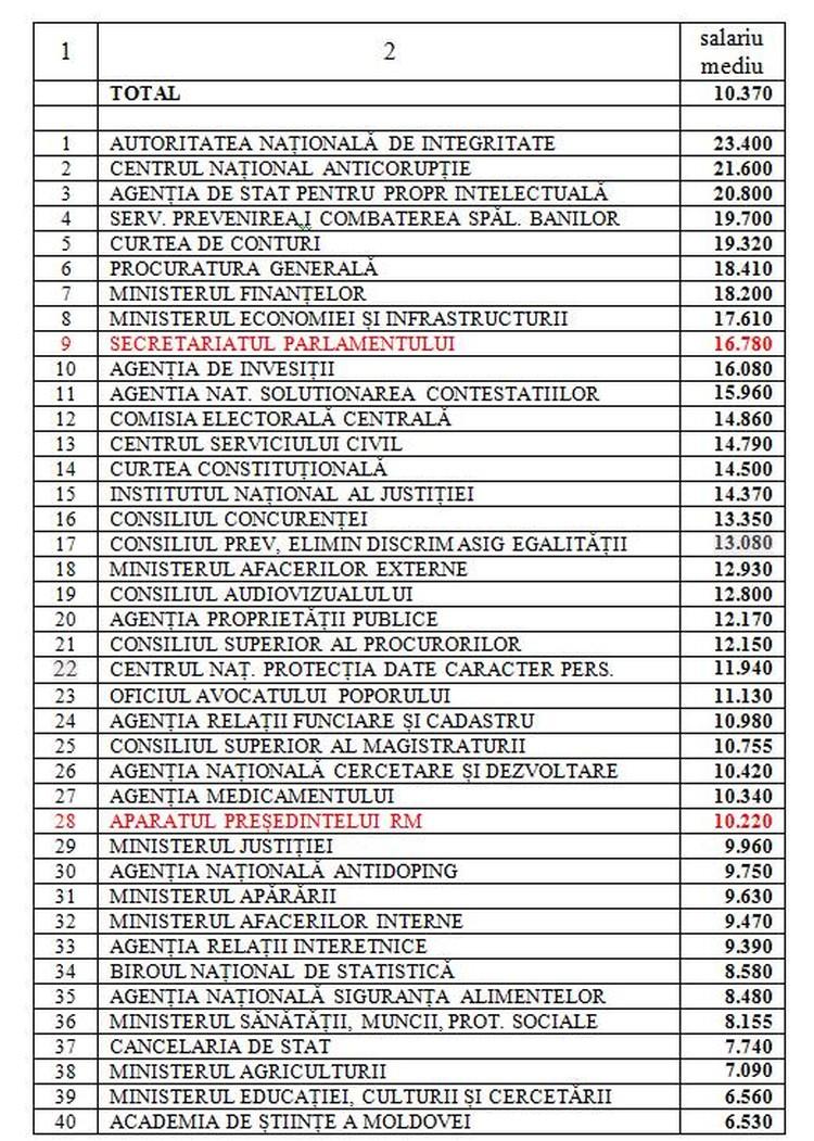 Сколько зарабатывают молдавские бюджетники (Фото: соцсети).