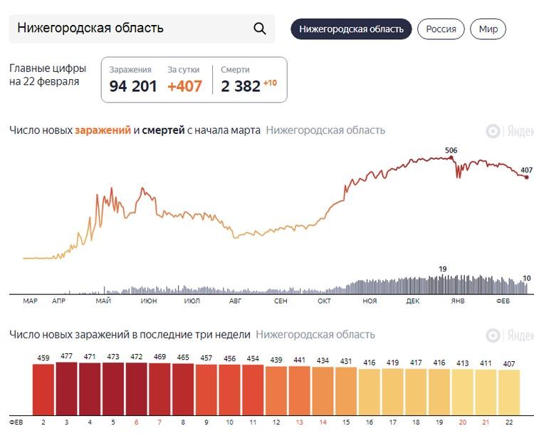Статистика зараженных по коронавирусу на 23 февраля