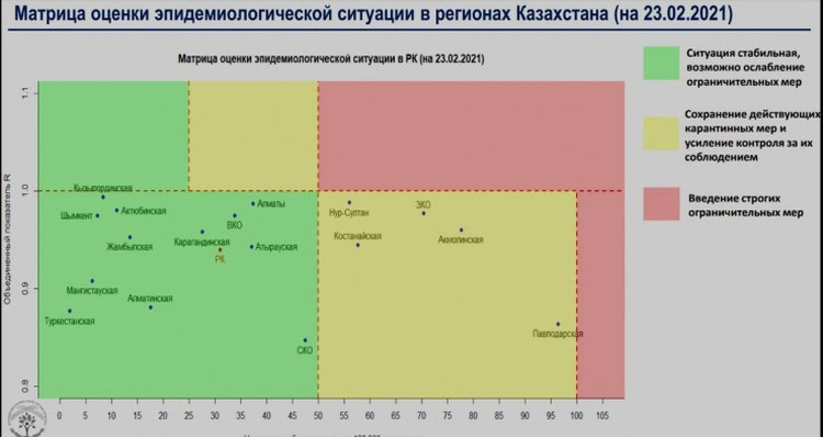 Матрица распространения коронавируса по регионам