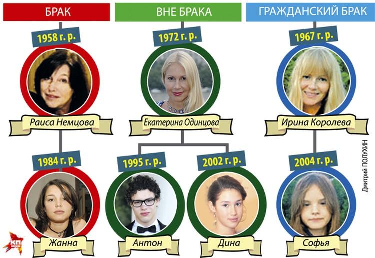 Признанные дети Бориса Немцова